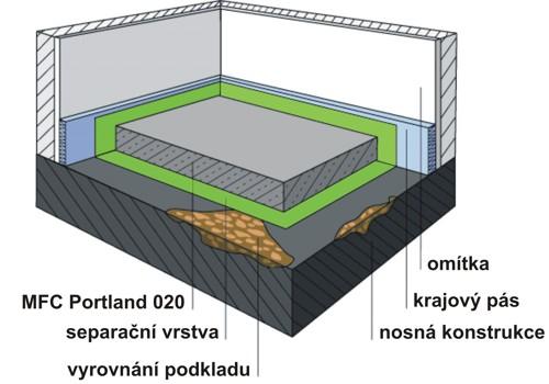 Cementový potěr na separační vrstvě