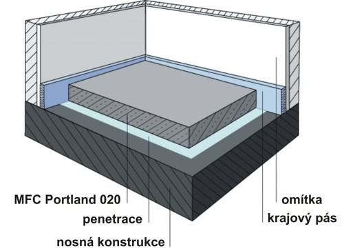 Spojovací cementový potěr